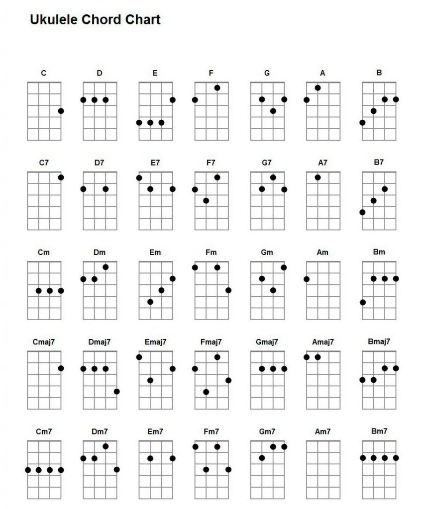It's just a picture of Gutsy Printable Ukulele Chords
