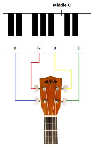 Baritone Ukulele Tuning to Keyboard